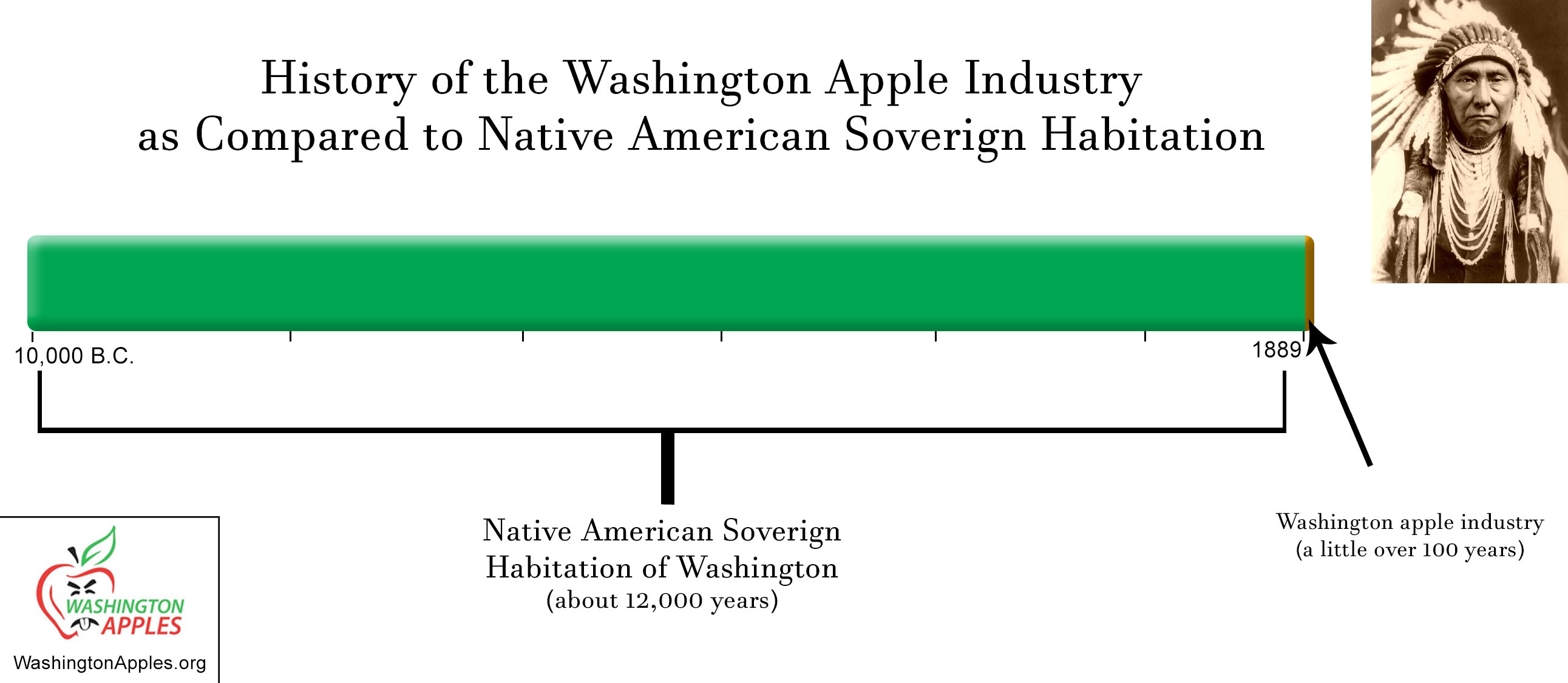 native-american-apple-washington-state